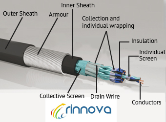 Instrumentation Cable Manufacturers In India